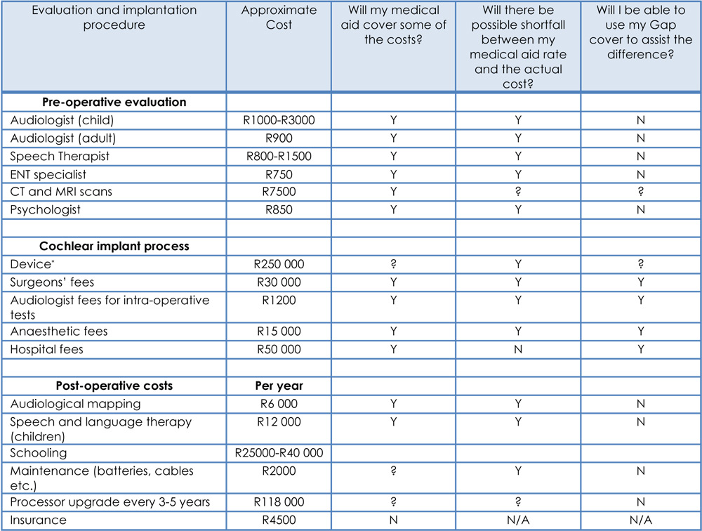 DCIP-Cost-table